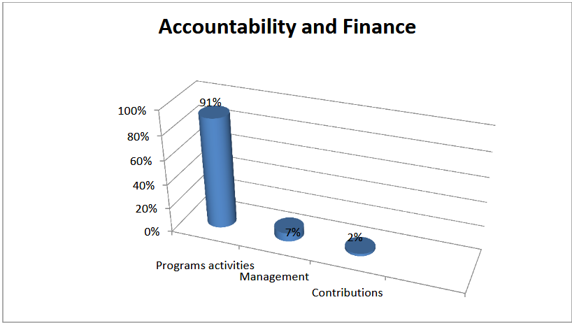 accountability and finance graph
