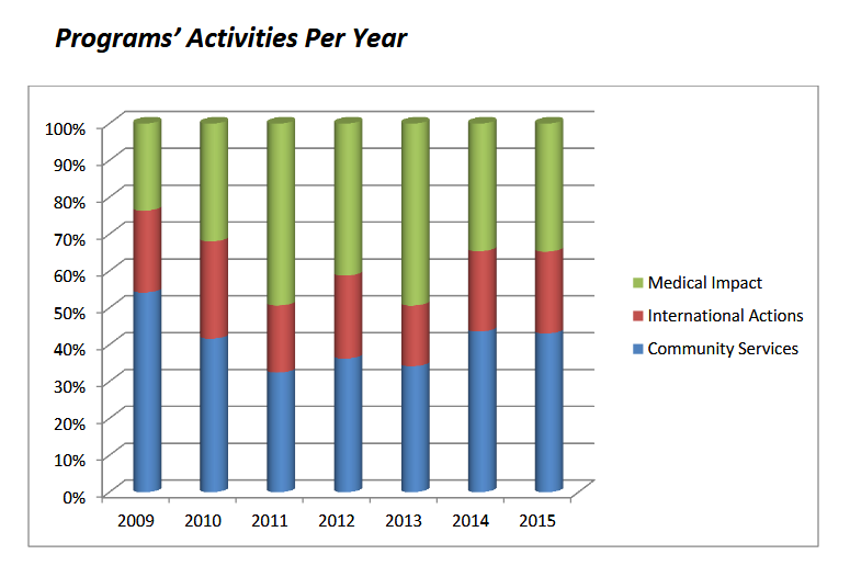 programs' activities per year